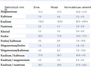 Magn tabel
