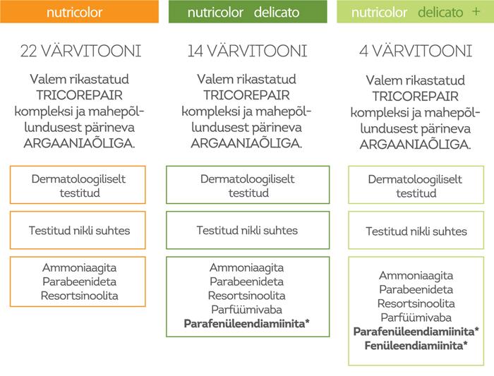 biokap võrdlus